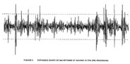 Image showing waveform of sound impulses on the police dictabelt analyzed by the HSCA.